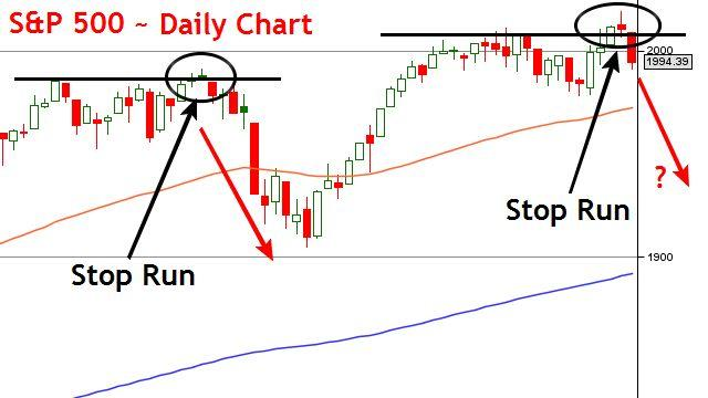 S&P Stop Run Reversal Day Trade