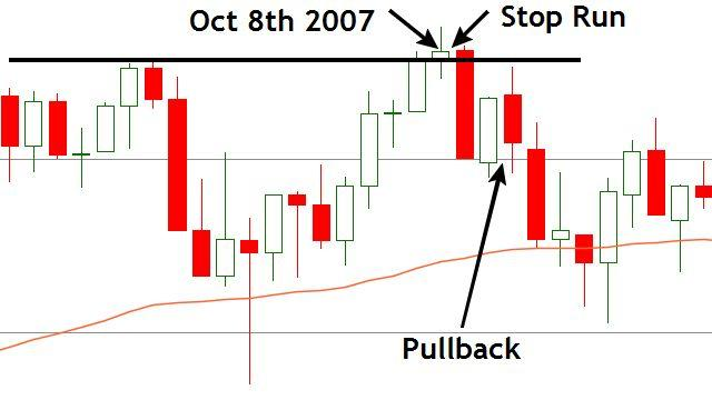 Stop Run Before 2008 Market Crash