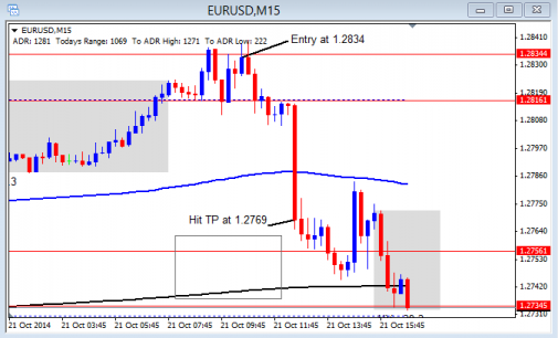 London Session EUR/USD short nets 90+ pips