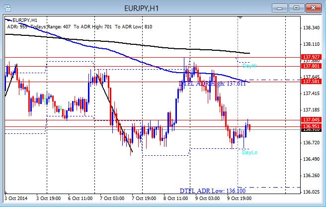 EUR/JPY runs down also