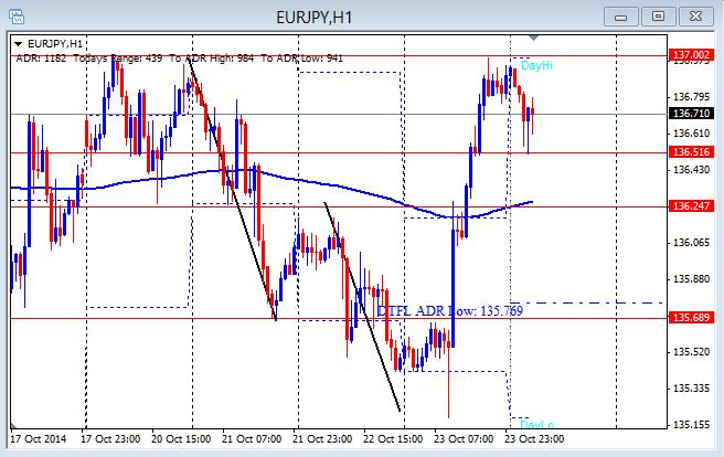 EUR/JPY 1hr chart