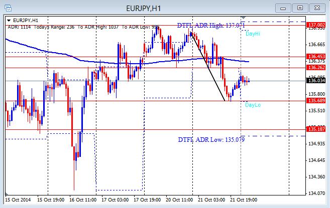 EUR/JPY 1hr chart 10-22-2014