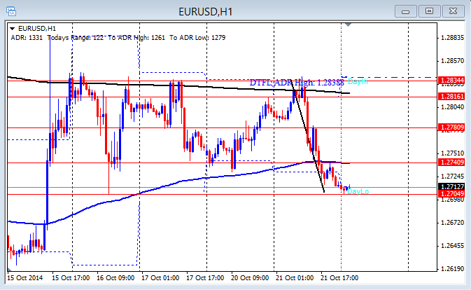 EUR/USD drops for first push