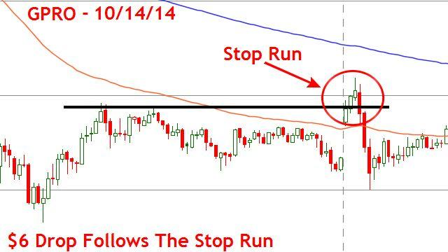 GoPro Market Open Stop Run Reversal Day Trade