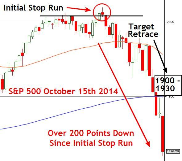 S&P 500 Market Crash October 15th 2014