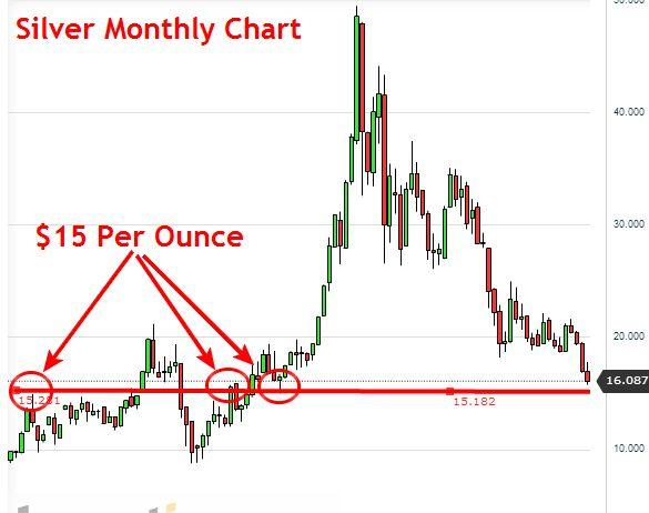 Monthly Silver Chart - Learn To Trade Commodities
