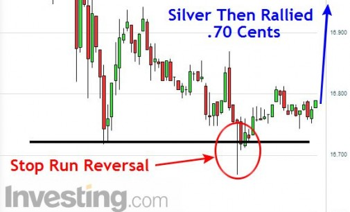 Silver Rallies After Stop Hunt Below Previous Lows – Day Trade Long