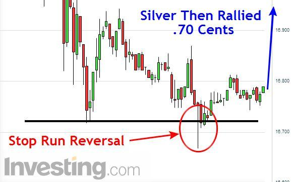 Silver Day Trade Setup Long