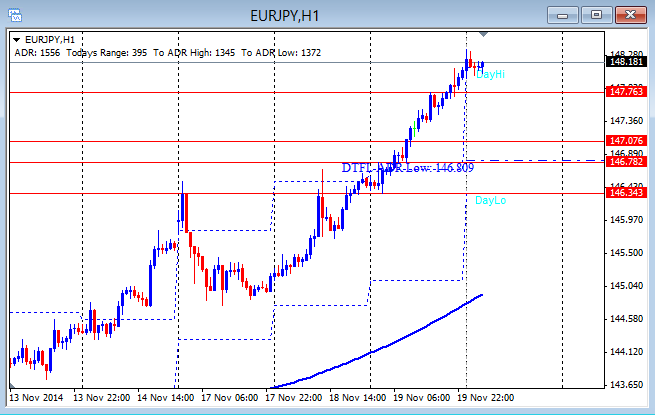 EUR/JPY hourly chart 11-20-2014