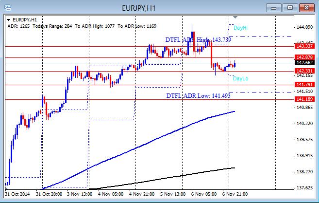 EUR/JPY Nov. 7-2014