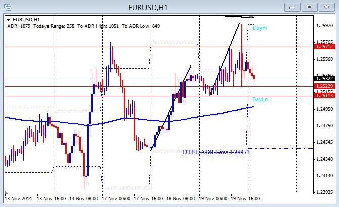 EUR/USD hourly chart 11-20-2014