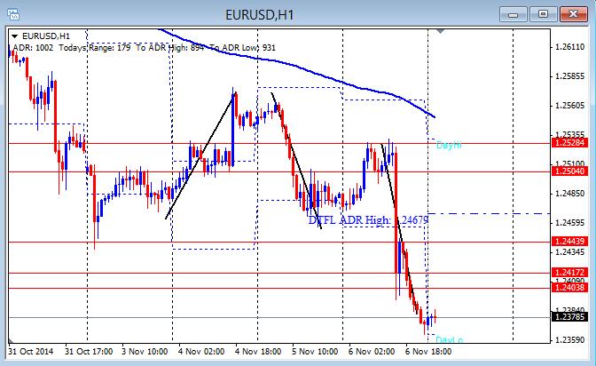 EUR/USD 11-7-2014