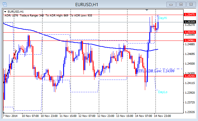 EUR/USD hourly chart 11-17-2014