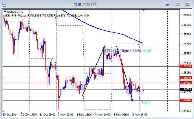 EUR/USD Rejects first push up