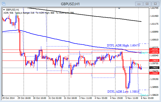 GBP/USD Push out of range