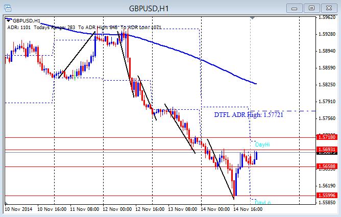 GBP/USD hourly chart 11-17-2014