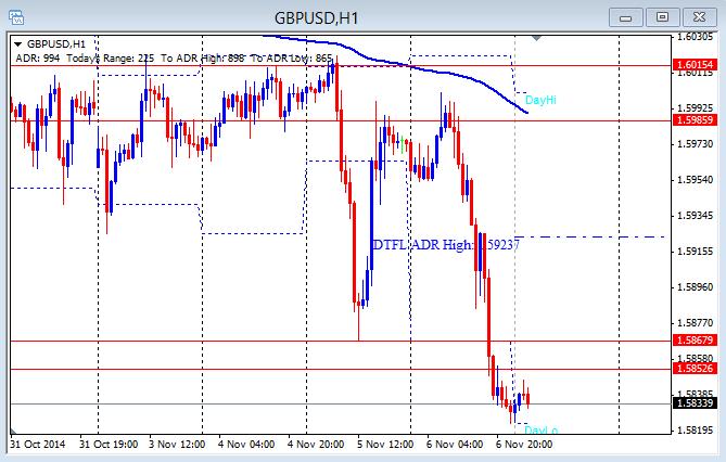 GBP/USD 11-7-2014