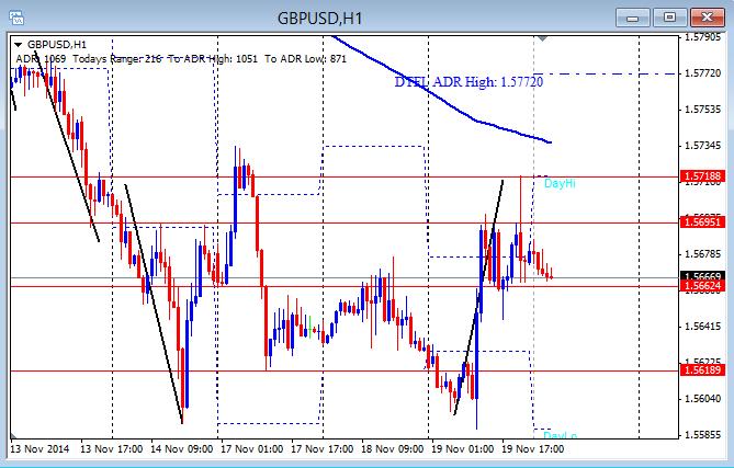GBP/USD hourly chart 11-20-2014