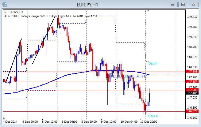 EUR/JPY hourly chart 12-11-2014