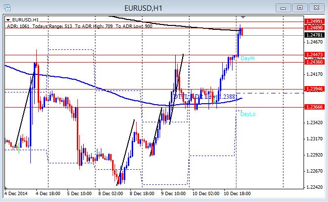EUR/USD Hourly chart 12-11-2014