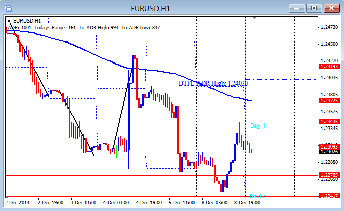 EUR/USD hourly chart 12-9-2014
