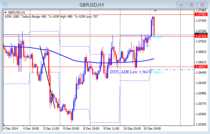 GBP/USD hourly chart 12-11-2014