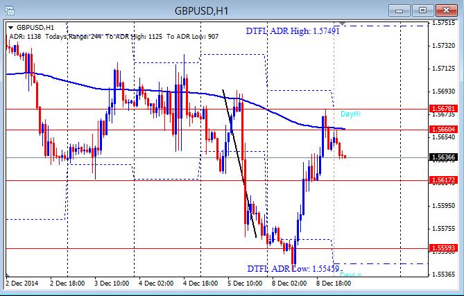 GBP/USD hourly chart 12-9-2014