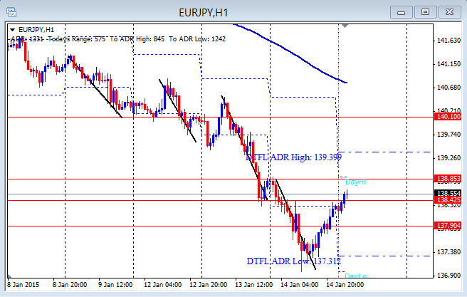 EUR/JPY hourly chart 1-15-2015
