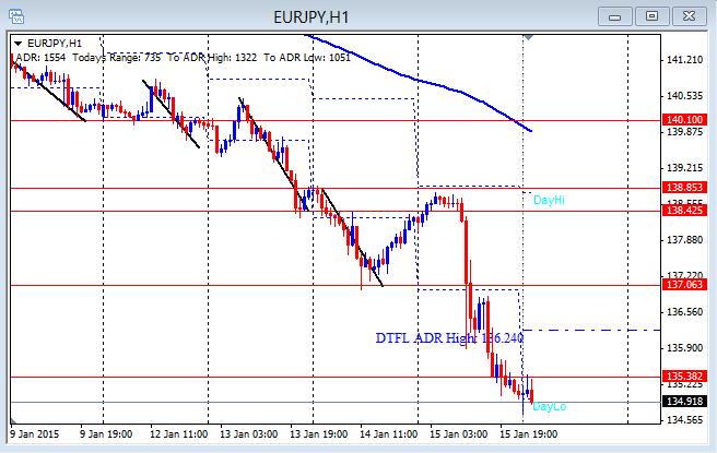 EUR/JPY Hourly chart 1-16-2015