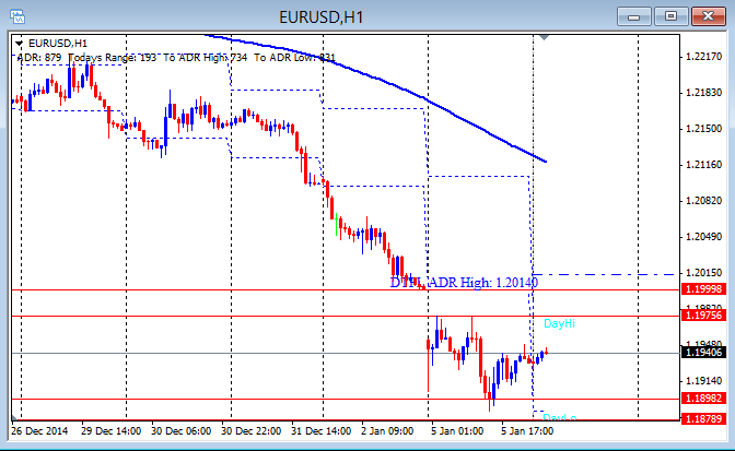 EUR/USD Hourly chart 1-6-2015
