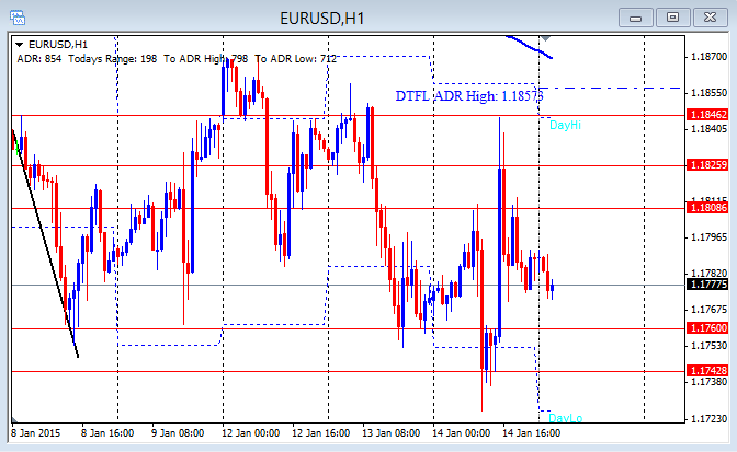 EUR/USD hourly chart 1-15-2015