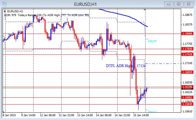 EUR/USD Hourly chart 1-16-2015
