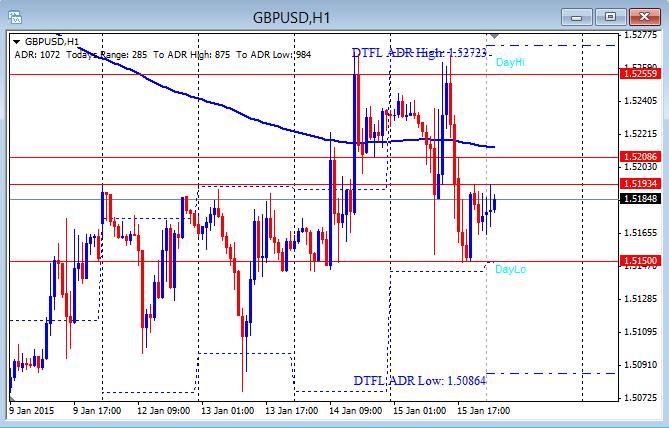 GBP/USD Hourly chart 1-16-2015