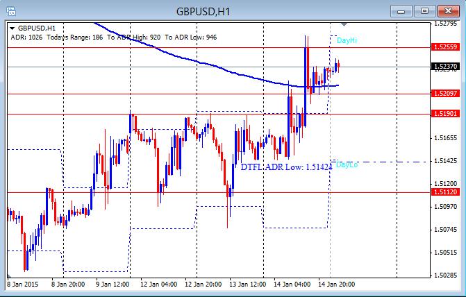GBP/USD hourly chart 1-15-2015