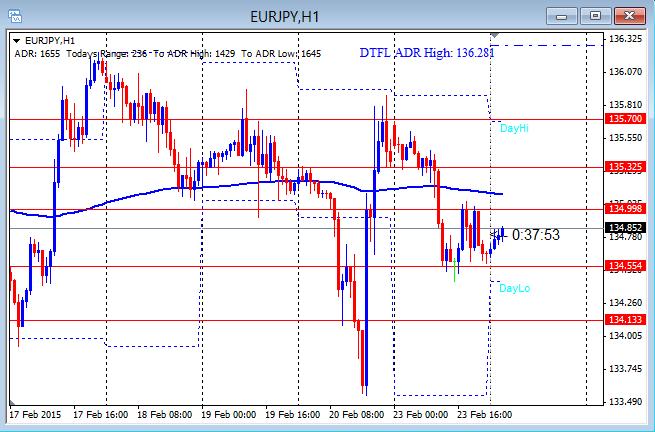 EURJPY Running On Euro 2-24-2015