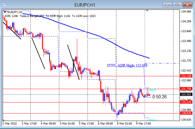 EURJPY Bounce For First Intraday Push 3-10-2015