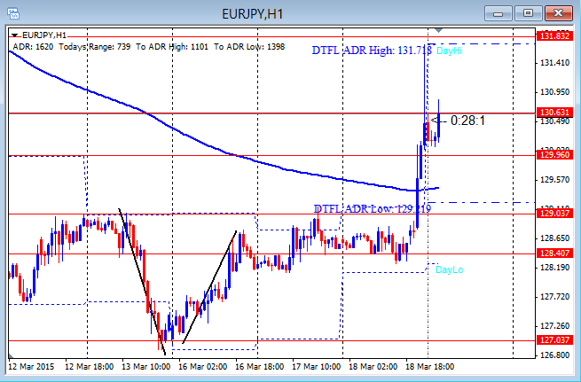 EURJPY Hold Back On USD Weakness 3-19-2015