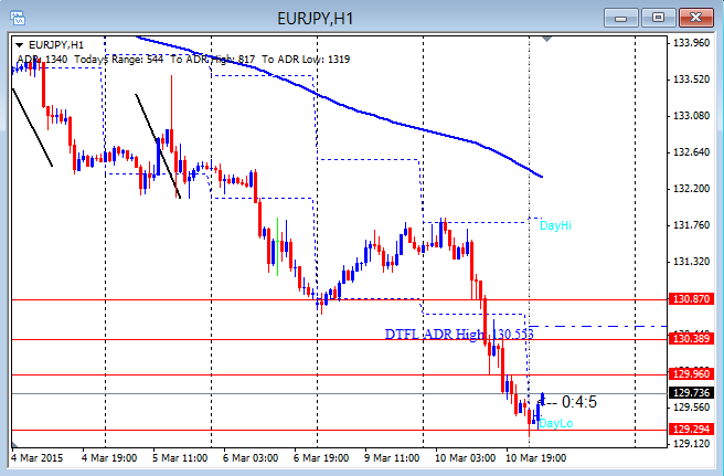 EURJPY Showing Risk Off Move 3-11-2015