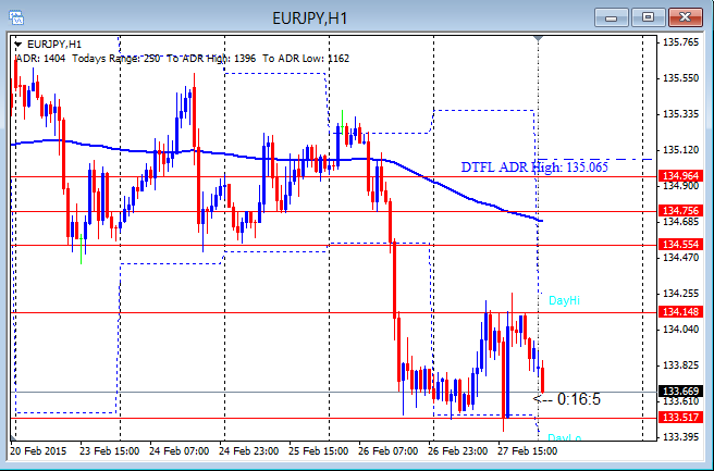 EURJPY Weak But Not Showing Risk Off 3-2-2015