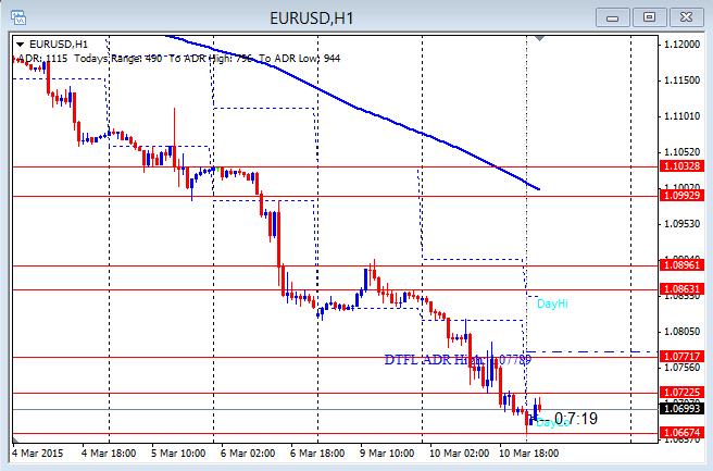 EURUSD 160+ pip drop 3-11-2015
