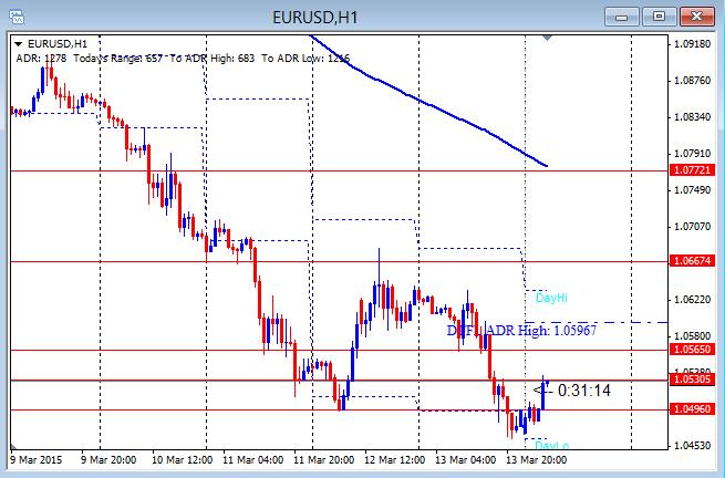EURUSD Drop Below 1.0500 3-16-2015