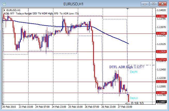 EURUSD Gaps Down 3-2-2015