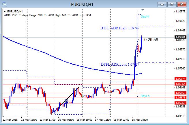 EURUSD Spike On FOMC 3-19-2015