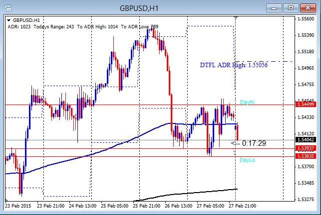 GBPUSD Gaps on USD Strength 3-2-2015