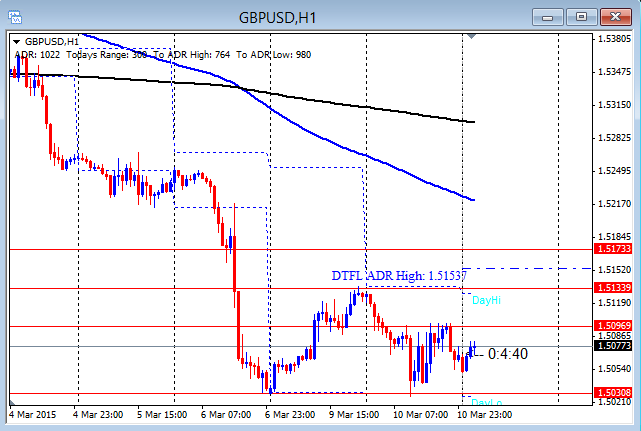 GBPUSD Holding Lower End of Range 3-11-2015