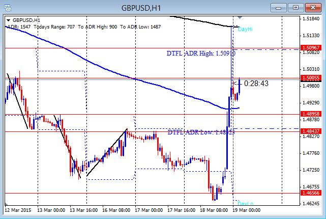 GBPUSD Runs 500 Plus 3-19-2015