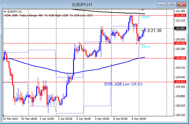 EURJPY Extended Push Chop 4-7-2015