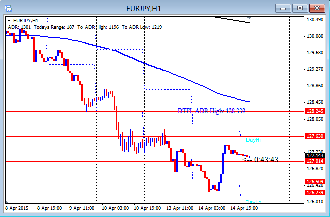 EURJPY First Intraday Push 4-15-2015