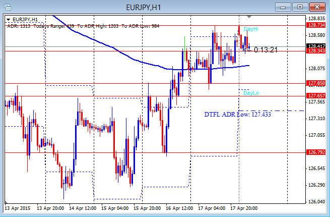 EURJPY Messy Price Action 4-20-2015