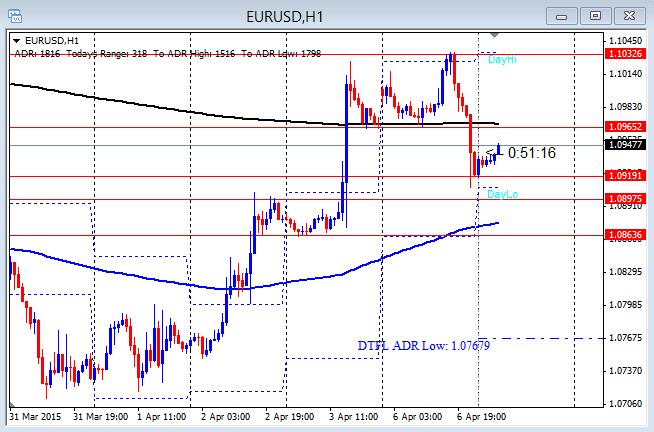 EURUSD Potential Second Push Failure 4-7-2015